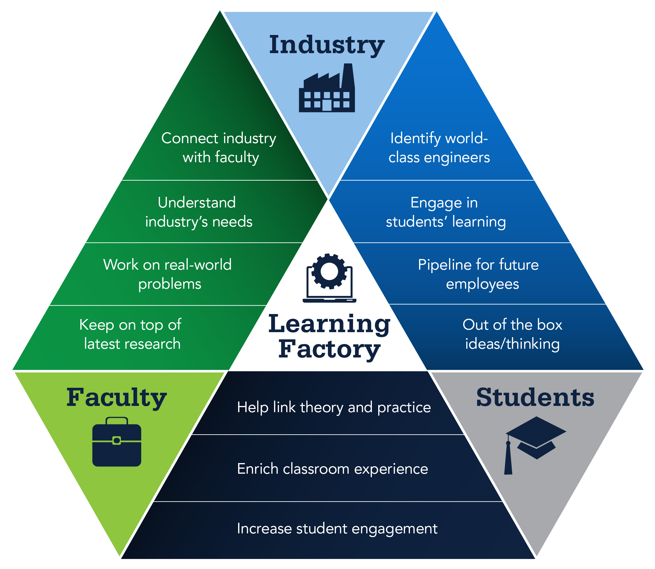triangle of various functional areas the learning factory supports